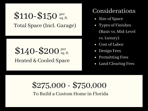 RRCH Custom Home Cost Blog